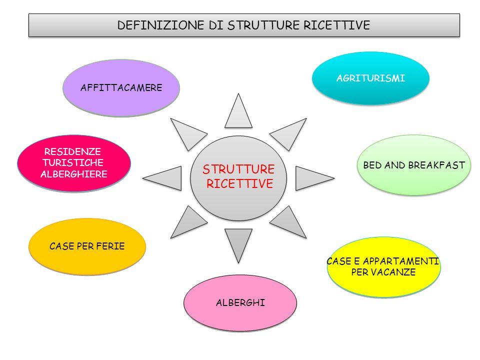 STRUTTURE RICETTIVE STRUTTURE RICETTIVE CASE E APPARTAMENTI PER VACANZE CASE E APPARTAMENTI PER VACANZE BED AND BREAKFAST RESIDENZE TURISTICHE ALBERGHIERE RESIDENZE TURISTICHE ALBERGHIERE AGRITURISMI DEFINIZIONE DI STRUTTURE RICETTIVE AFFITTACAMERE CASE PER FERIE ALBERGHI