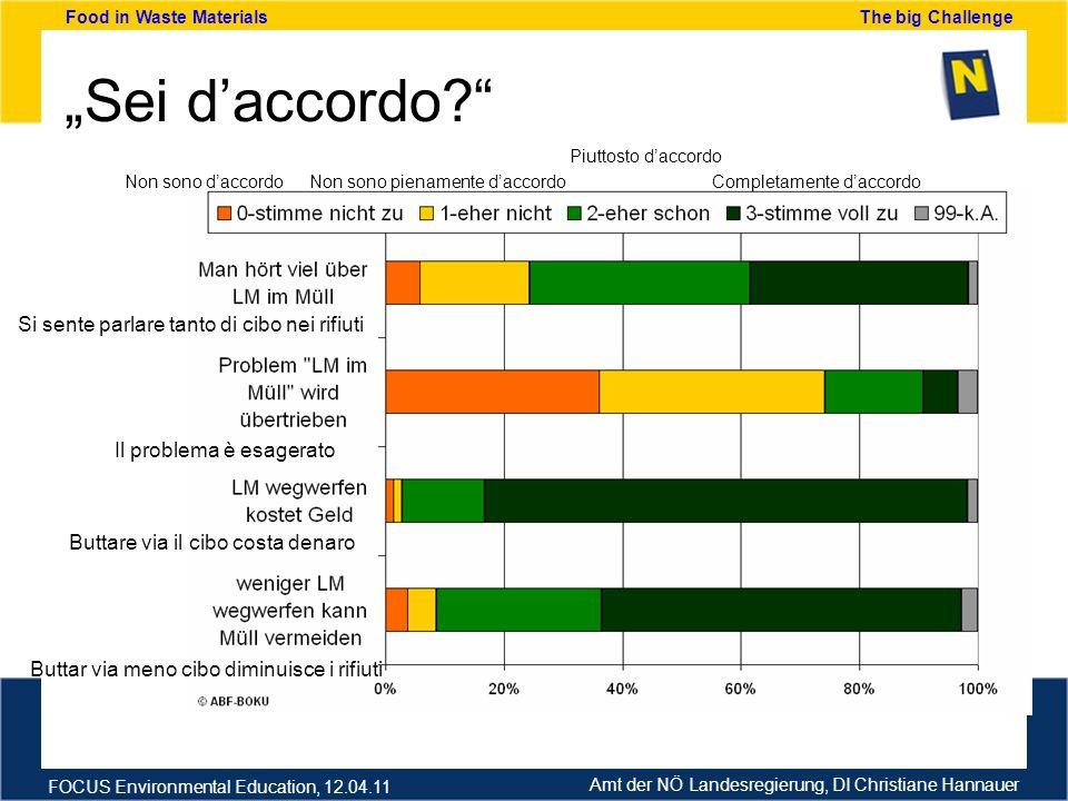Amt der NÖ Landesregierung, DI Christiane Hannauer FOCUS Environmental Education, 12.04.11 Food in Waste Materials The big Challenge Sei daccordo? Non