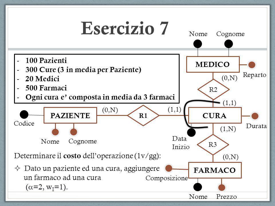 Esercizio 7 PAZIENTE R1 CURA R3 FARMACO R2 MEDICO (0,N) (1,1) (1,N) (0,N) (1,1) (0,N) - 100 Pazienti - 300 Cure (3 in media per Paziente) - 20 Medici - 500 Farmaci - Ogni cura e composta in media da 3 farmaci Nome Cognome NomePrezzo Codice NomeCognome Data Inizio Composizione Reparto Durata Determinare il costo delloperazione (1v/gg): Dato un paziente ed una cura, aggiungere un farmaco ad una cura ( =2, w I =1).