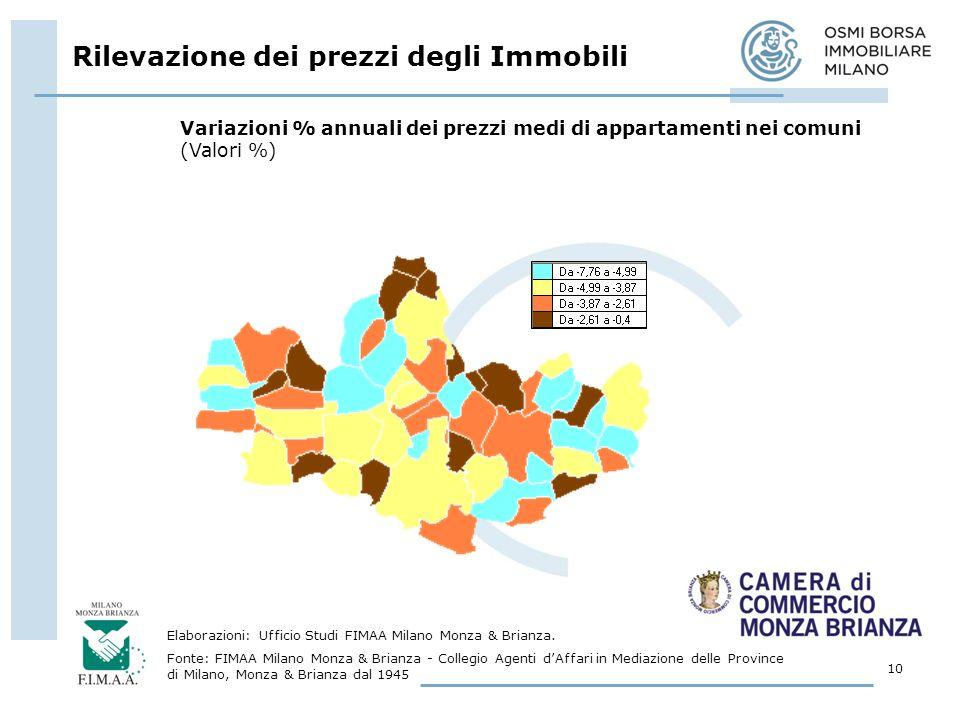 Rilevazione dei prezzi degli Immobili 10 Elaborazioni: Ufficio Studi FIMAA Milano Monza & Brianza.