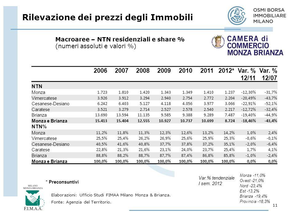 Rilevazione dei prezzi degli Immobili 11 Elaborazioni: Ufficio Studi FIMAA Milano Monza & Brianza.