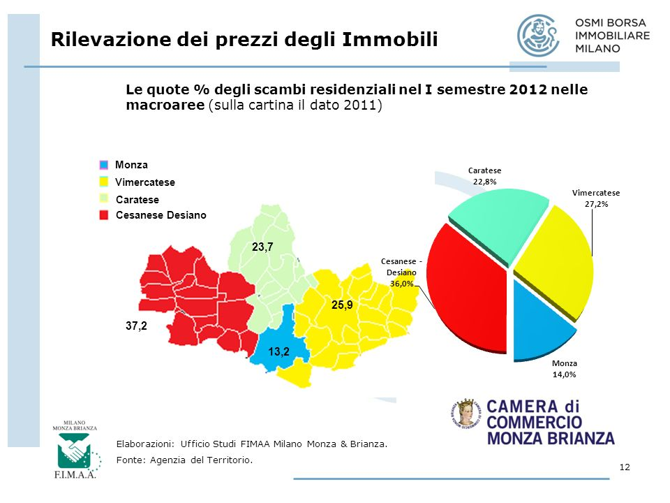 Rilevazione dei prezzi degli Immobili 12 Elaborazioni: Ufficio Studi FIMAA Milano Monza & Brianza.