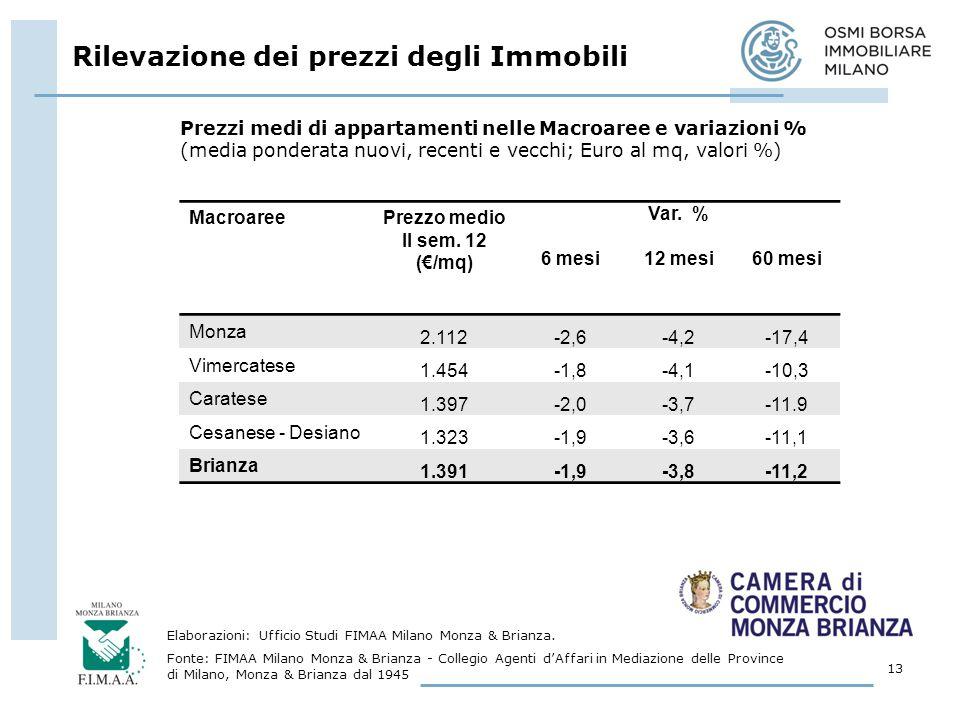 Rilevazione dei prezzi degli Immobili 13 Elaborazioni: Ufficio Studi FIMAA Milano Monza & Brianza.