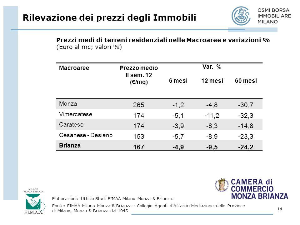 Rilevazione dei prezzi degli Immobili 14 Elaborazioni: Ufficio Studi FIMAA Milano Monza & Brianza.