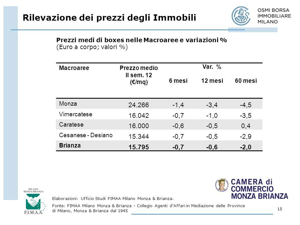 Rilevazione dei prezzi degli Immobili 15 Elaborazioni: Ufficio Studi FIMAA Milano Monza & Brianza.