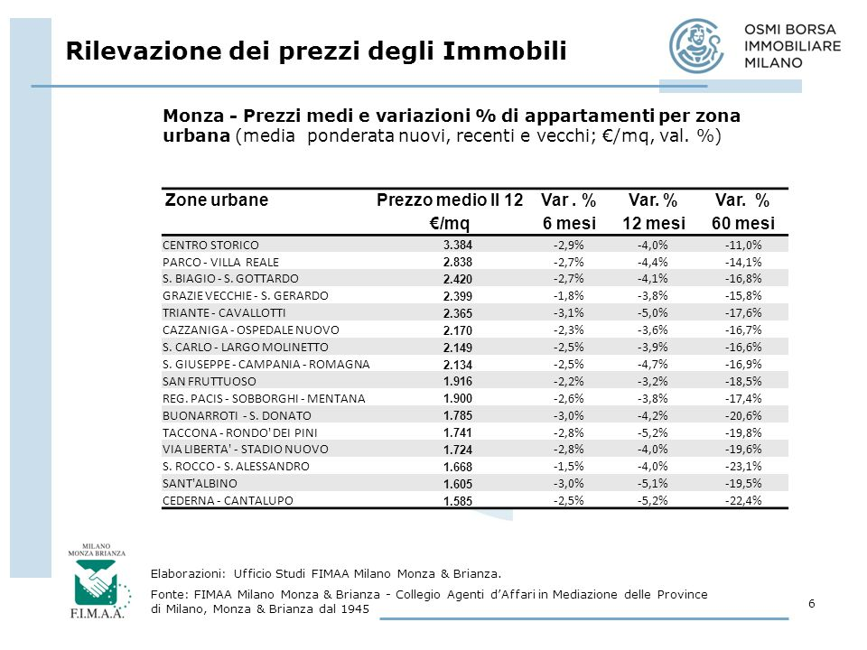 Rilevazione dei prezzi degli Immobili 6 Elaborazioni: Ufficio Studi FIMAA Milano Monza & Brianza.