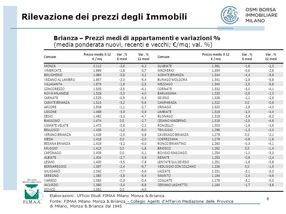 Comune Prezzo medio II 12 / mq Var.% 6 mesi Var. % 12 mesi Comune Prezzo medio II 12 / mq Var.