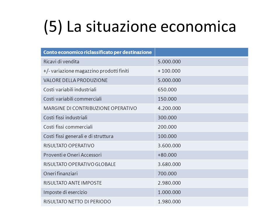 (5) La situazione economica Conto economico riclassificato per destinazione Ricavi di vendita5.000.000 +/- variazione magazzino prodotti finiti+ 100.0
