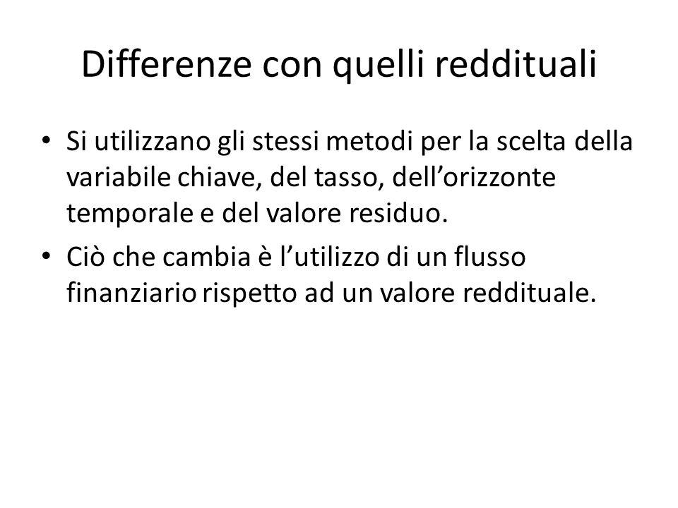 Differenze con quelli reddituali Si utilizzano gli stessi metodi per la scelta della variabile chiave, del tasso, dellorizzonte temporale e del valore