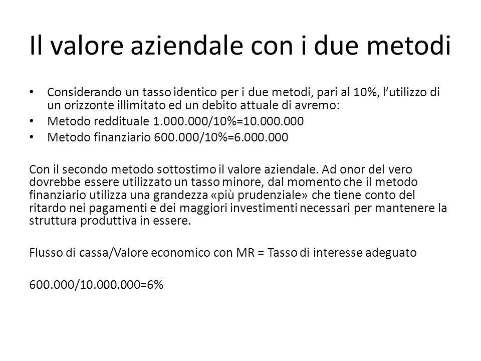 Il valore aziendale con i due metodi Considerando un tasso identico per i due metodi, pari al 10%, lutilizzo di un orizzonte illimitato ed un debito a