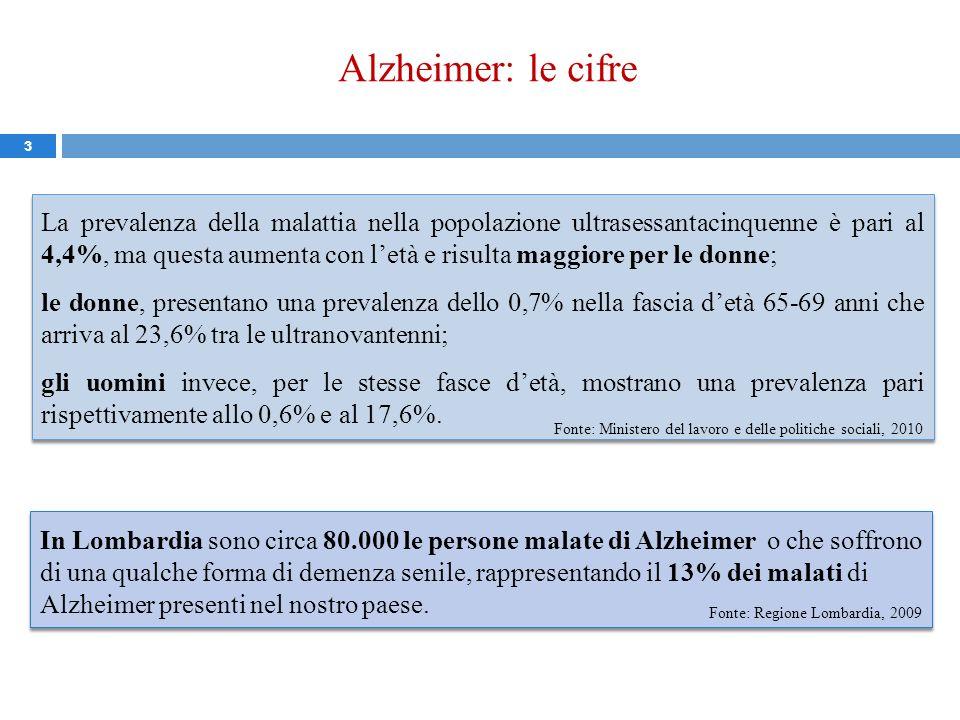 Alzheimer: le cifre 3 La prevalenza della malattia nella popolazione ultrasessantacinquenne è pari al 4,4%, ma questa aumenta con letà e risulta maggi