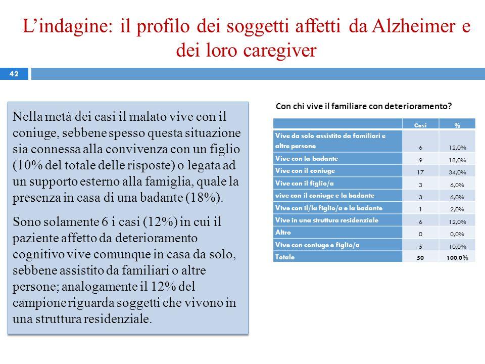 Lindagine: il profilo dei soggetti affetti da Alzheimer e dei loro caregiver 42 Nella metà dei casi il malato vive con il coniuge, sebbene spesso ques