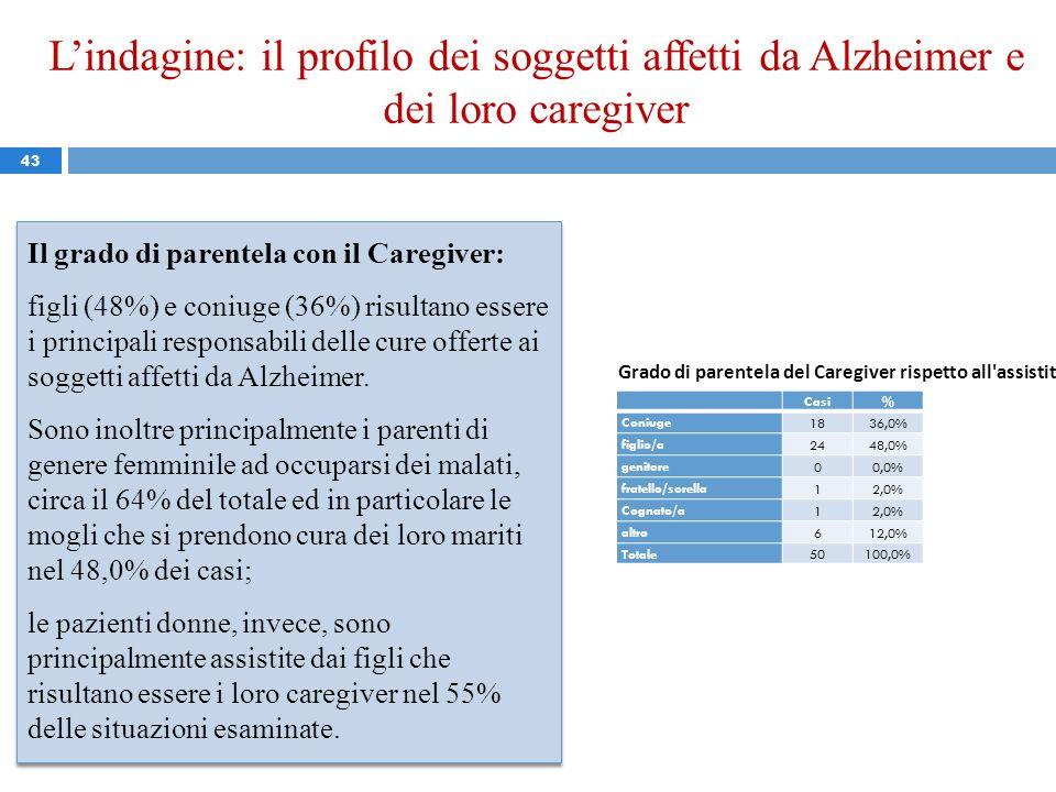Lindagine: il profilo dei soggetti affetti da Alzheimer e dei loro caregiver 43 Il grado di parentela con il Caregiver: figli (48%) e coniuge (36%) ri