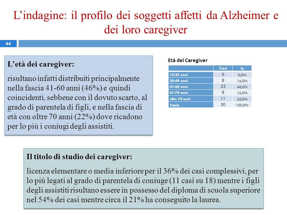 Lindagine: il profilo dei soggetti affetti da Alzheimer e dei loro caregiver 44 Letà dei caregiver: risultano infatti distribuiti principalmente nella