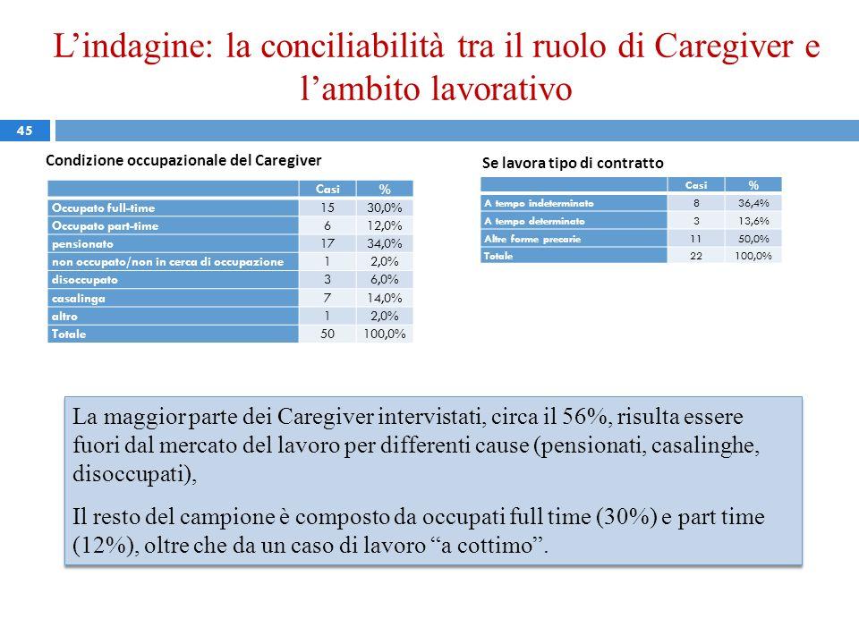 Lindagine: la conciliabilità tra il ruolo di Caregiver e lambito lavorativo 45 Casi% Occupato full-time 1530,0% Occupato part-time 612,0% pensionato 1