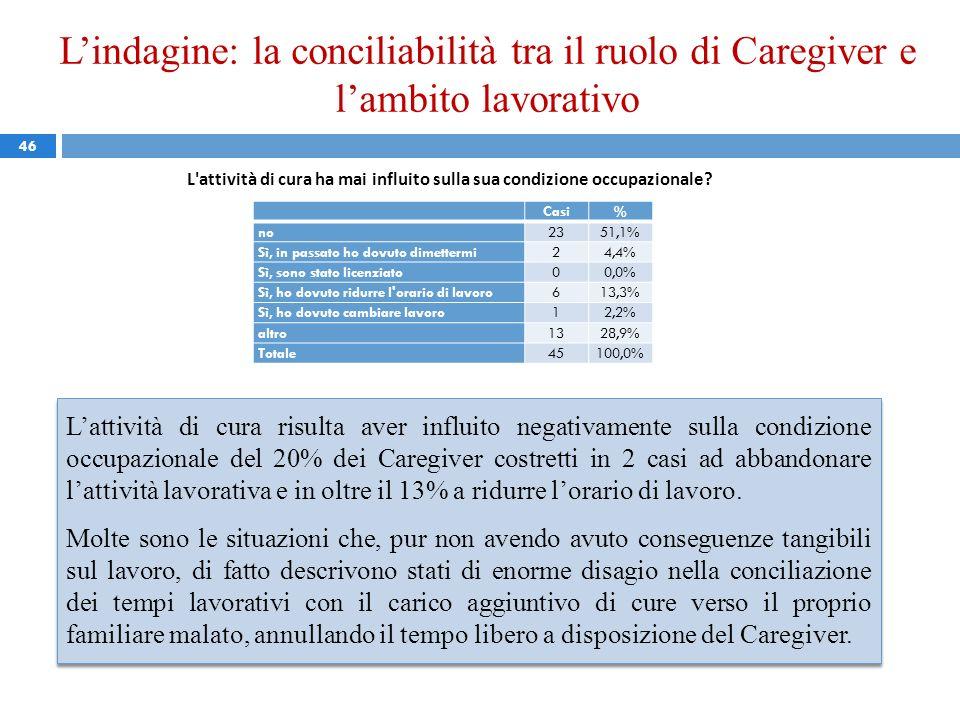 Lindagine: la conciliabilità tra il ruolo di Caregiver e lambito lavorativo 46 L'attività di cura ha mai influito sulla sua condizione occupazionale?