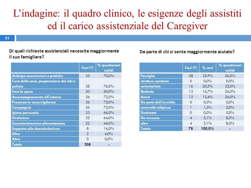 Lindagine: il quadro clinico, le esigenze degli assistiti ed il carico assistenziale del Caregiver 51 Di quali richieste assistenziali necessita maggi