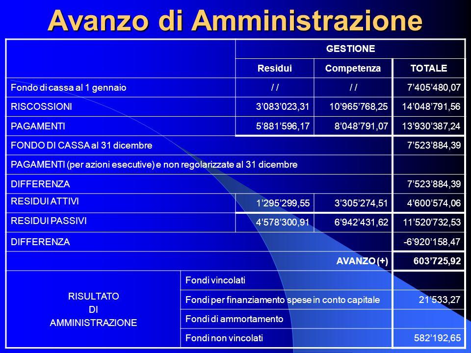 Avanzo di Amministrazione GESTIONE ResiduiCompetenzaTOTALE Fondo di cassa al 1 gennaio/ 7405480,07 RISCOSSIONI3083023,3110965768,2514048791,56 PAGAMENTI5881596,178048791,0713930387,24 FONDO DI CASSA al 31 dicembre7523884,39 PAGAMENTI (per azioni esecutive) e non regolarizzate al 31 dicembre DIFFERENZA7523884,39 RESIDUI ATTIVI 1295299,553305274,514600574,06 RESIDUI PASSIVI 4578300,916942431,6211520732,53 DIFFERENZA-6920158,47 AVANZO (+)603725,92 RISULTATO DI AMMINISTRAZIONE Fondi vincolati Fondi per finanziamento spese in conto capitale21533,27 Fondi di ammortamento Fondi non vincolati582192,65