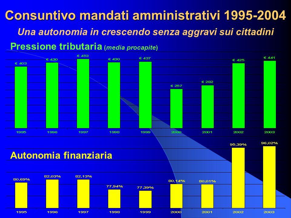 Consuntivo mandati amministrativi 1995-2004 Una autonomia in crescendo senza aggravi sui cittadini Pressione tributaria (media procapite) Autonomia fi