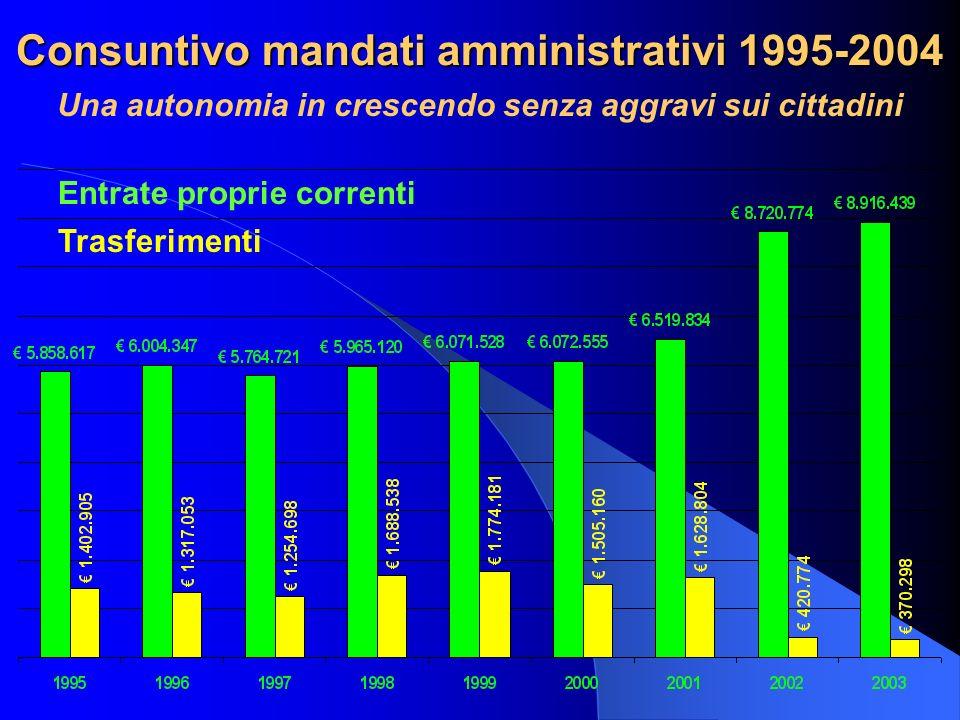 Consuntivo mandati amministrativi 1995-2004 Una autonomia in crescendo senza aggravi sui cittadini Entrate proprie correnti Trasferimenti