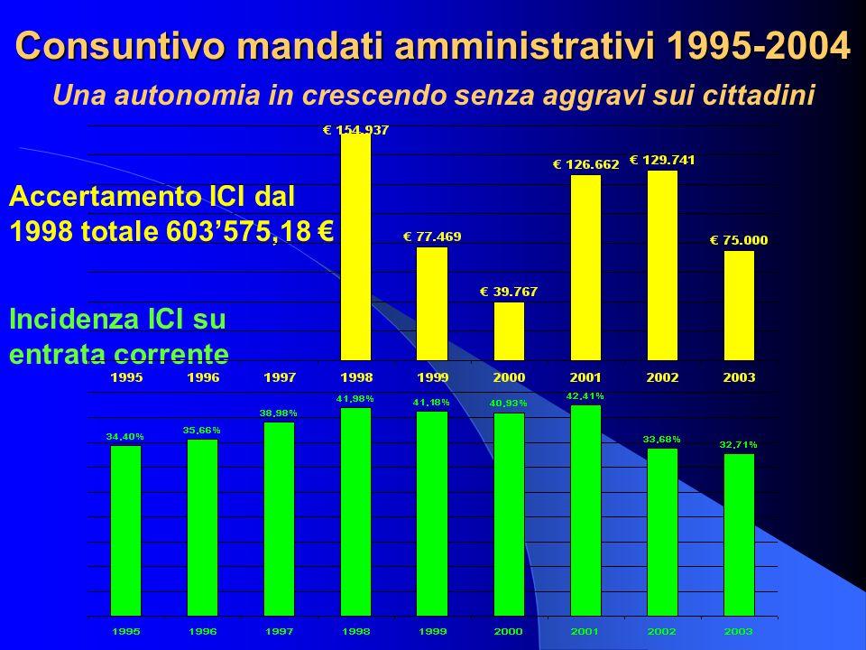 Consuntivo mandati amministrativi 1995-2004 Accertamento ICI dal 1998 totale 603575,18 Incidenza ICI su entrata corrente Una autonomia in crescendo se