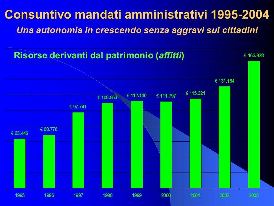 Consuntivo mandati amministrativi 1995-2004 Una autonomia in crescendo senza aggravi sui cittadini Risorse derivanti dal patrimonio (affitti)