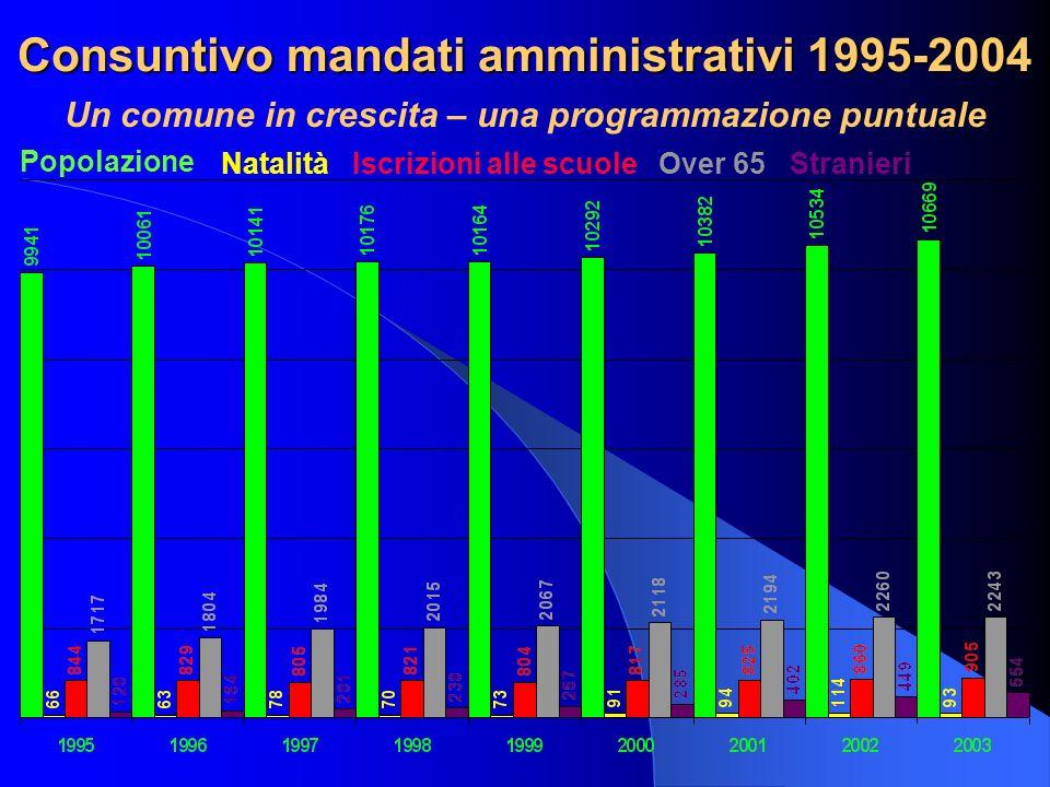 Consuntivo mandati amministrativi 1995-2004 Un comune in crescita – una programmazione puntuale Popolazione NatalitàIscrizioni alle scuoleOver 65Stran