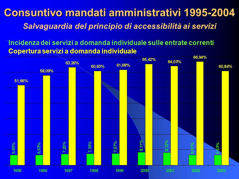 Consuntivo mandati amministrativi 1995-2004 Salvaguardia del principio di accessibilità ai servizi Copertura servizi a domanda individuale Incidenza dei servizi a domanda individuale sulle entrate correnti