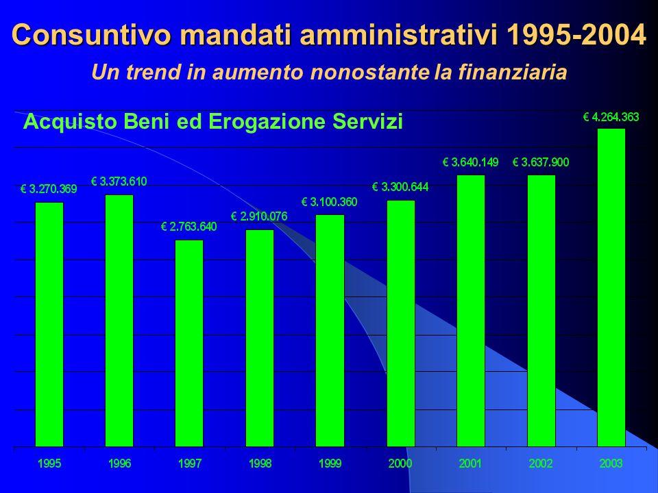 Consuntivo mandati amministrativi 1995-2004 Un trend in aumento nonostante la finanziaria Acquisto Beni ed Erogazione Servizi