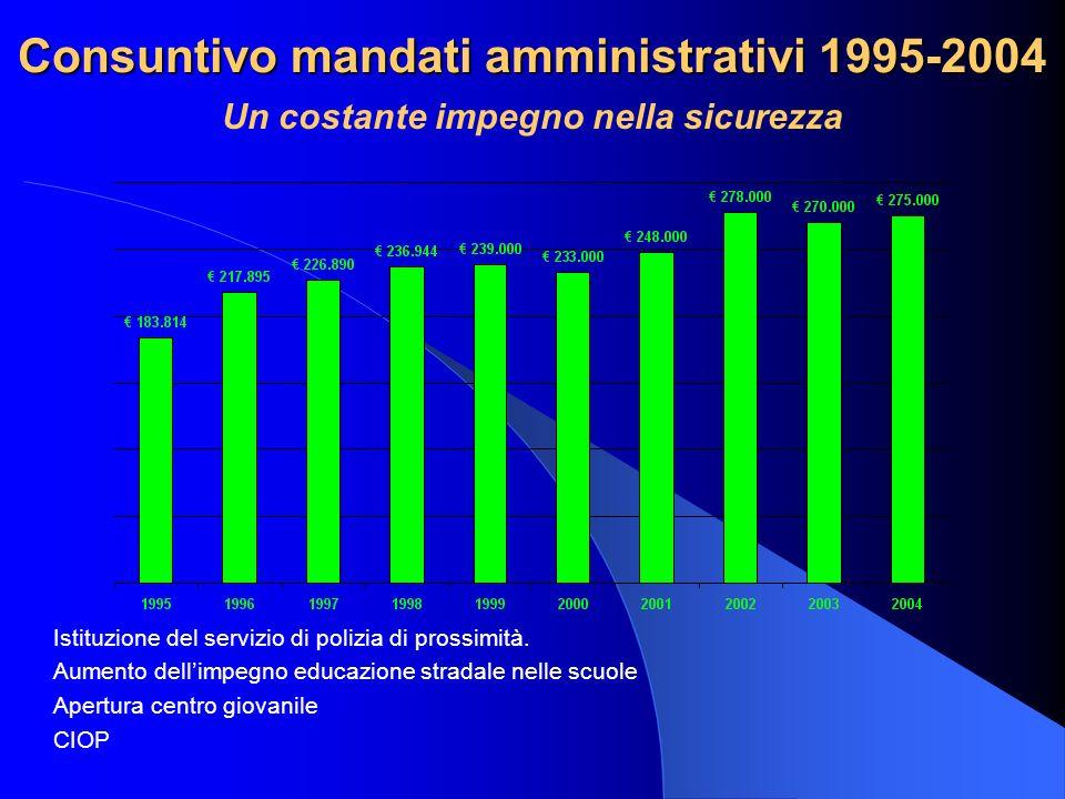 Consuntivo mandati amministrativi 1995-2004 Un costante impegno nella sicurezza Istituzione del servizio di polizia di prossimità. Aumento dellimpegno