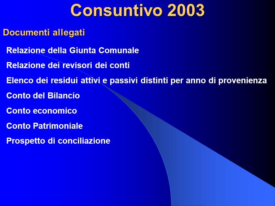 Patto di Stabilità 2003 RIFERIMENTI NORMATIVI - art.