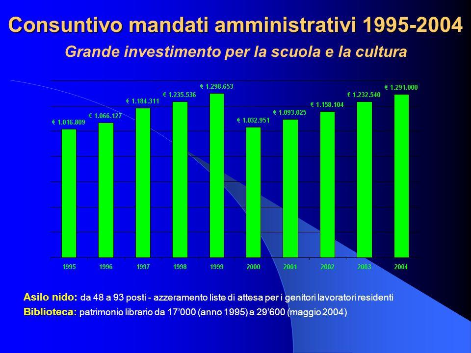 Consuntivo mandati amministrativi 1995-2004 Grande investimento per la scuola e la cultura Asilo nido: da 48 a 93 posti - azzeramento liste di attesa