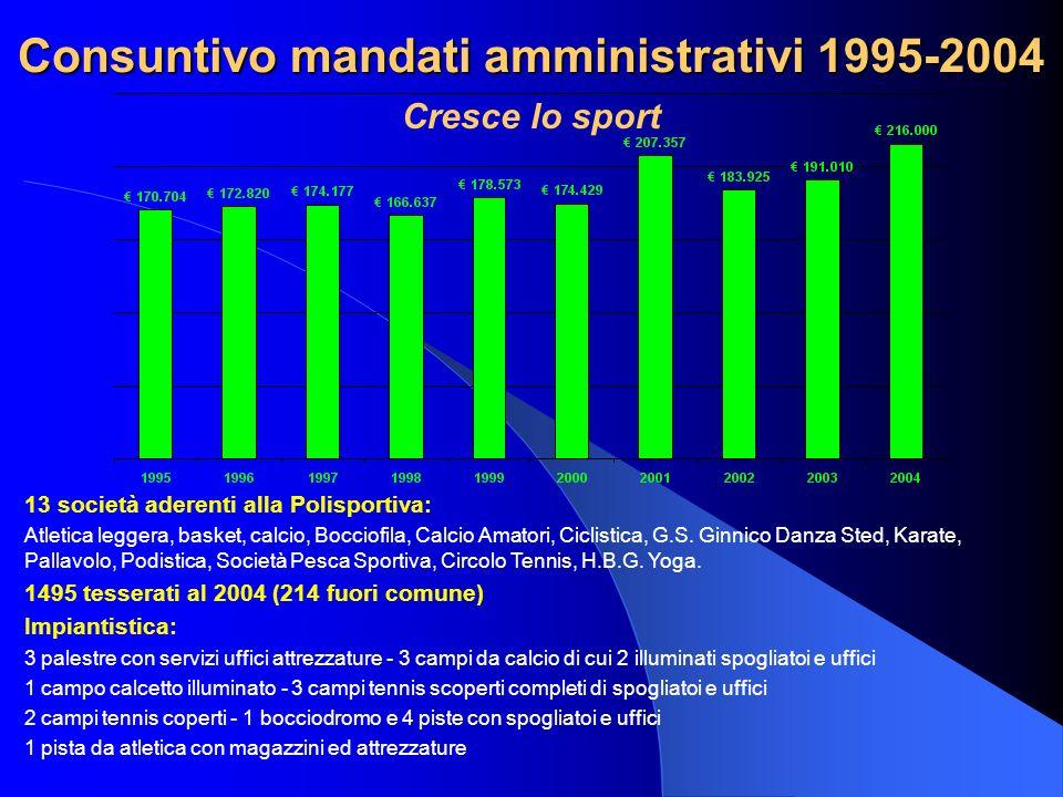 Consuntivo mandati amministrativi 1995-2004 Cresce lo sport 13 società aderenti alla Polisportiva: Atletica leggera, basket, calcio, Bocciofila, Calcio Amatori, Ciclistica, G.S.