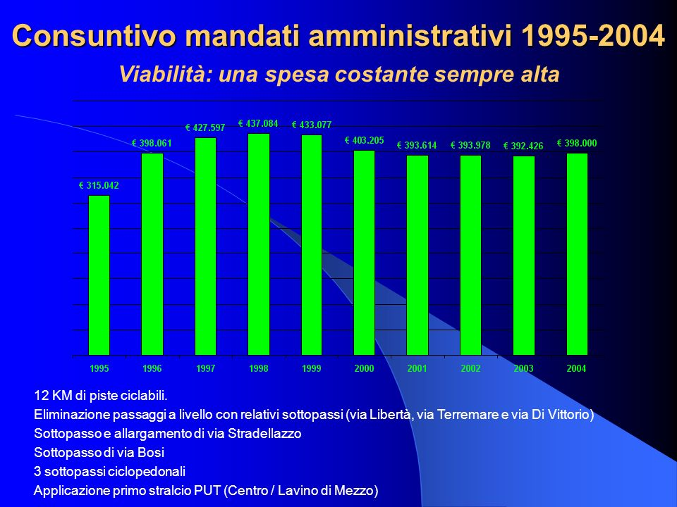 Consuntivo mandati amministrativi 1995-2004 Viabilità: una spesa costante sempre alta 12 KM di piste ciclabili. Eliminazione passaggi a livello con re