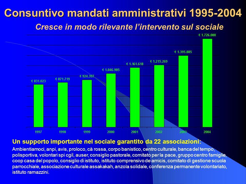 Consuntivo mandati amministrativi 1995-2004 Cresce in modo rilevante lintervento sul sociale Un supporto importante nel sociale garantito da 22 associ