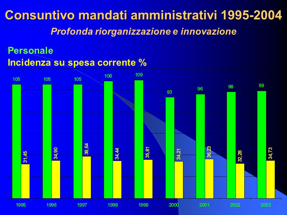 Consuntivo mandati amministrativi 1995-2004 Profonda riorganizzazione e innovazione Personale Incidenza su spesa corrente %