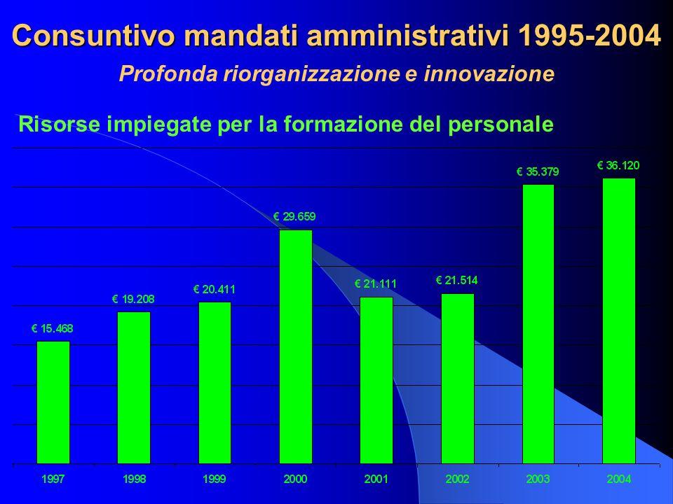 Consuntivo mandati amministrativi 1995-2004 Profonda riorganizzazione e innovazione Risorse impiegate per la formazione del personale