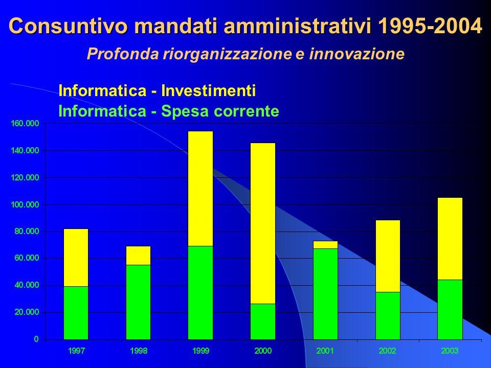 Consuntivo mandati amministrativi 1995-2004 Profonda riorganizzazione e innovazione Informatica - Spesa corrente Informatica - Investimenti