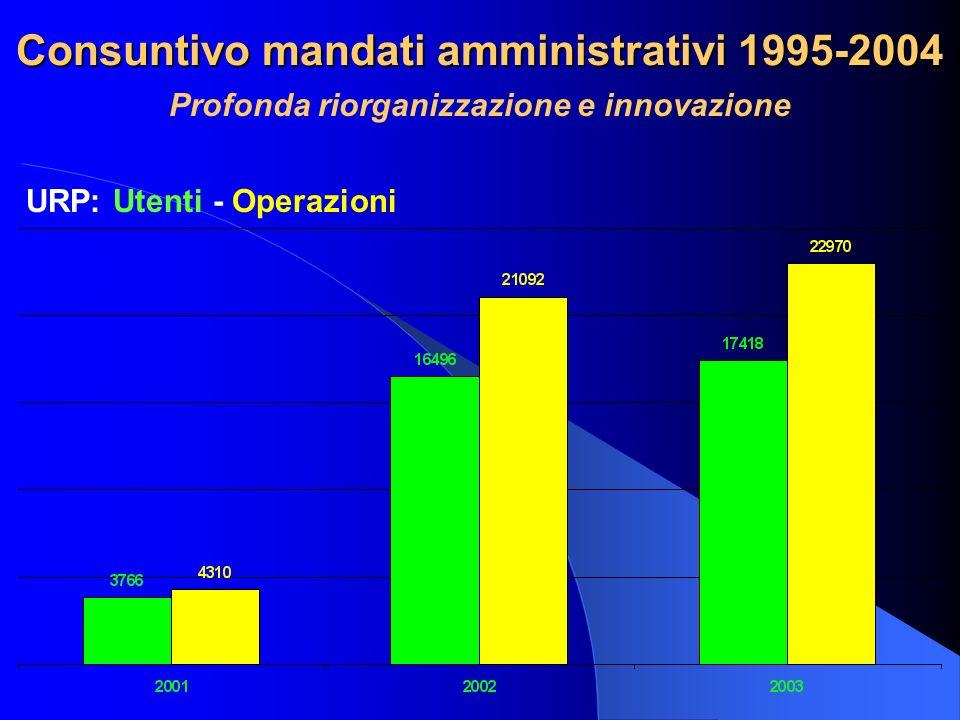 Consuntivo mandati amministrativi 1995-2004 Profonda riorganizzazione e innovazione URP: Utenti - Operazioni