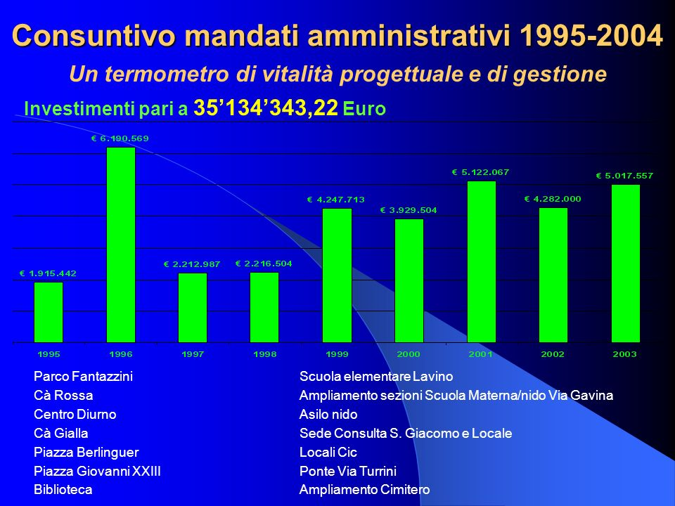 Consuntivo mandati amministrativi 1995-2004 Un termometro di vitalità progettuale e di gestione Investimenti pari a 35134343,22 Euro Parco Fantazzini