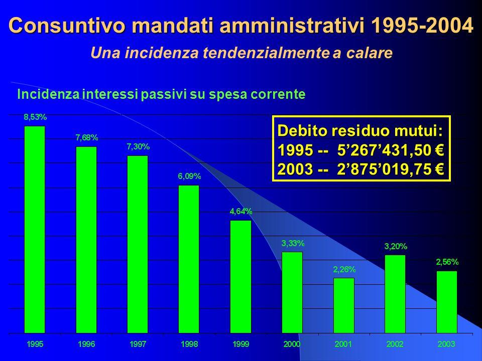 Consuntivo mandati amministrativi 1995-2004 Una incidenza tendenzialmente a calare Incidenza interessi passivi su spesa corrente Debito residuo mutui: 1995 -- 5267431,50 1995 -- 5267431,50 2003 -- 2875019,75 2003 -- 2875019,75