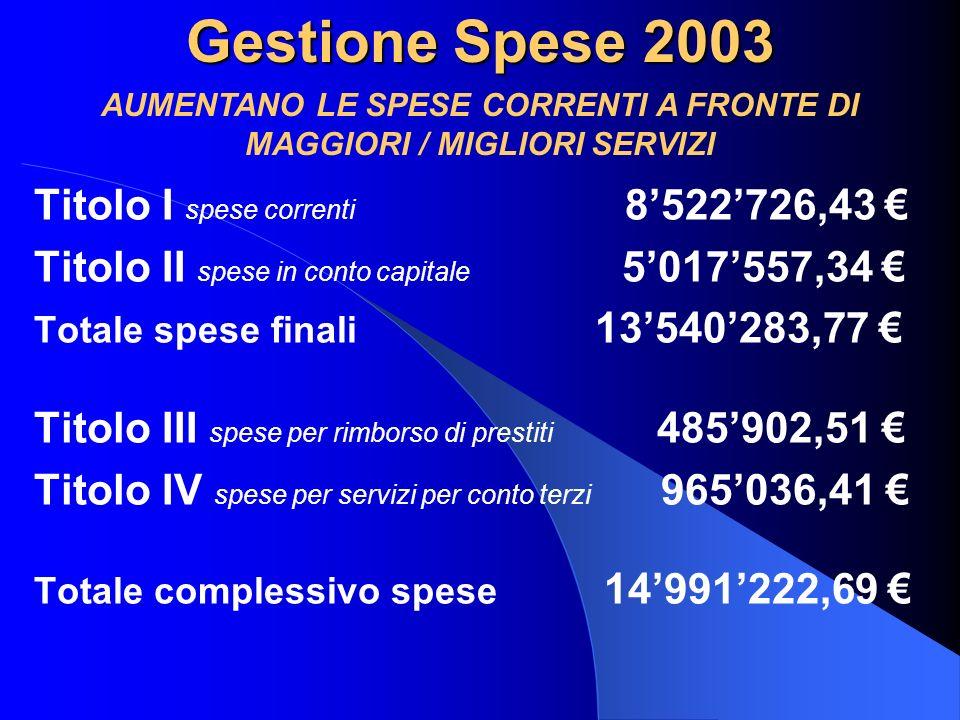 Gestione Spese 2003 Titolo I spese correnti 8522726,43 Titolo II spese in conto capitale 5017557,34 Totale spese finali 13540283,77 Titolo III spese p