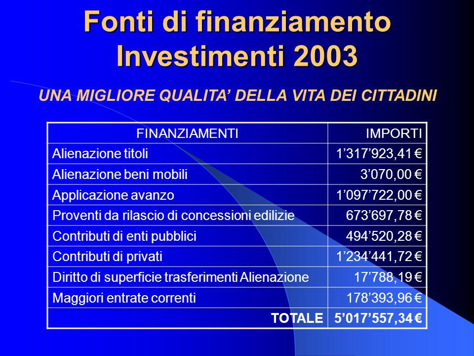 Fonti di finanziamento Investimenti 2003 FINANZIAMENTIIMPORTI Alienazione titoli1317923,41 Alienazione beni mobili3070,00 Applicazione avanzo1097722,0