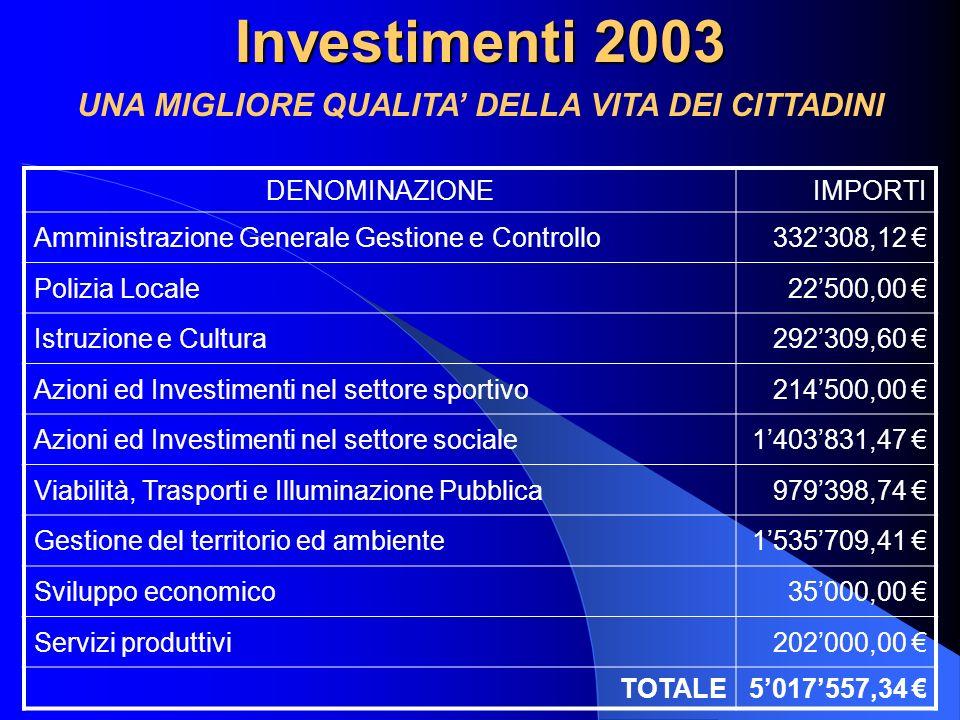 Investimenti 2003 DENOMINAZIONEIMPORTI Amministrazione Generale Gestione e Controllo332308,12 Polizia Locale22500,00 Istruzione e Cultura292309,60 Azioni ed Investimenti nel settore sportivo214500,00 Azioni ed Investimenti nel settore sociale1403831,47 Viabilità, Trasporti e Illuminazione Pubblica979398,74 Gestione del territorio ed ambiente1535709,41 Sviluppo economico35000,00 Servizi produttivi202000,00 TOTALE5017557,34 UNA MIGLIORE QUALITA DELLA VITA DEI CITTADINI
