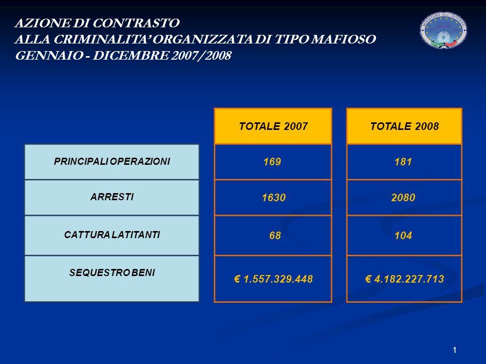 1 AZIONE DI CONTRASTO ALLA CRIMINALITA ORGANIZZATA DI TIPO MAFIOSO GENNAIO - DICEMBRE 2007/2008 TOTALE 2007TOTALE 2008 PRINCIPALI OPERAZIONI 169 181 ARRESTI 16302080 CATTURA LATITANTI 68104 SEQUESTRO BENI 1.557.329.448 4.182.227.713