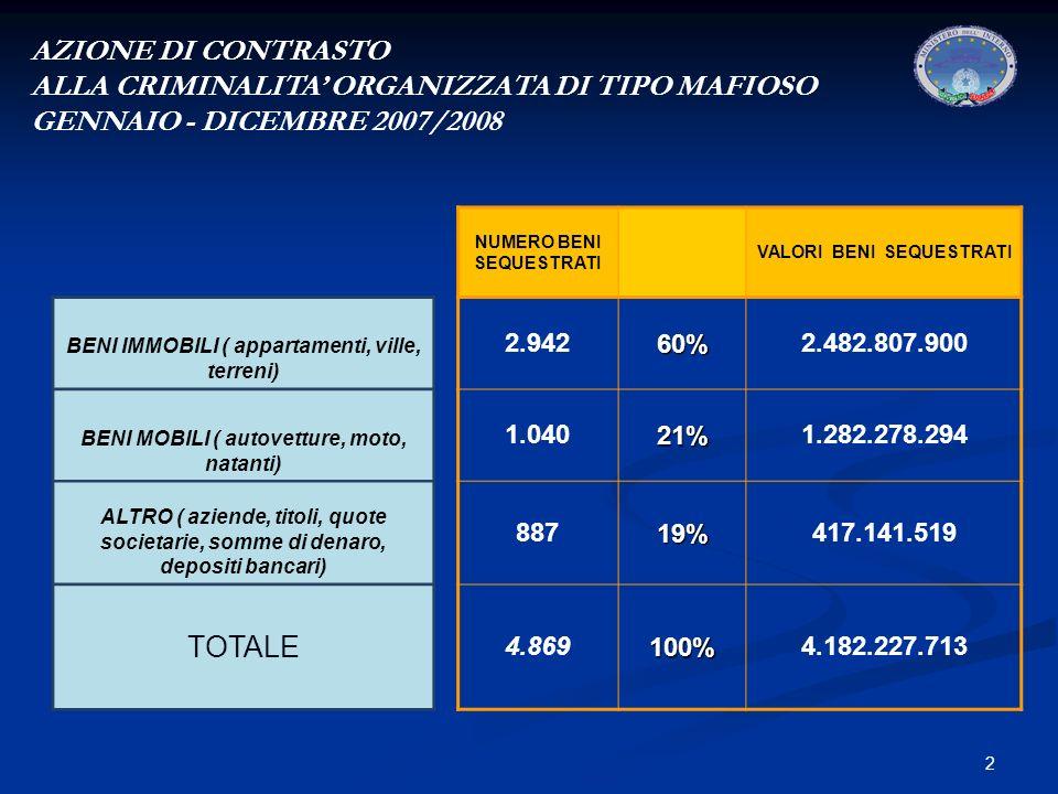 2 AZIONE DI CONTRASTO ALLA CRIMINALITA ORGANIZZATA DI TIPO MAFIOSO GENNAIO - DICEMBRE 2007/2008 NUMERO BENI SEQUESTRATI VALORI BENI SEQUESTRATI BENI IMMOBILI ( appartamenti, ville, terreni) 2.94260%2.482.807.900 BENI MOBILI ( autovetture, moto, natanti) 1.04021%1.282.278.294 ALTRO ( aziende, titoli, quote societarie, somme di denaro, depositi bancari) 88719%417.141.519 TOTALE 4.869100%4.182.227.713