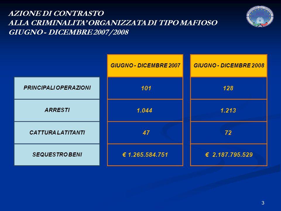 3 AZIONE DI CONTRASTO ALLA CRIMINALITA ORGANIZZATA DI TIPO MAFIOSO GIUGNO - DICEMBRE 2007/2008 GIUGNO - DICEMBRE 2007GIUGNO - DICEMBRE 2008 PRINCIPALI OPERAZIONI 101128 ARRESTI 1.044 1.213 CATTURA LATITANTI 4772 SEQUESTRO BENI 1.265.584.751 2.187.795.529