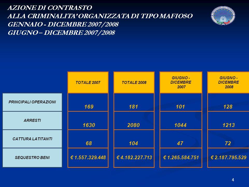 4 AZIONE DI CONTRASTO ALLA CRIMINALITA ORGANIZZATA DI TIPO MAFIOSO GENNAIO - DICEMBRE 2007/2008 GIUGNO – DICEMBRE 2007/2008 TOTALE 2007TOTALE 2008 GIUGNO - DICEMBRE 2007 GIUGNO - DICEMBRE 2008 PRINCIPALI OPERAZIONI 169181 101 128 ARRESTI 16302080 1044 1213 CATTURA LATITANTI 68104 47 72 SEQUESTRO BENI 1.557.329.448 4.182.227.713 1.265.584.751 2.187.795.529