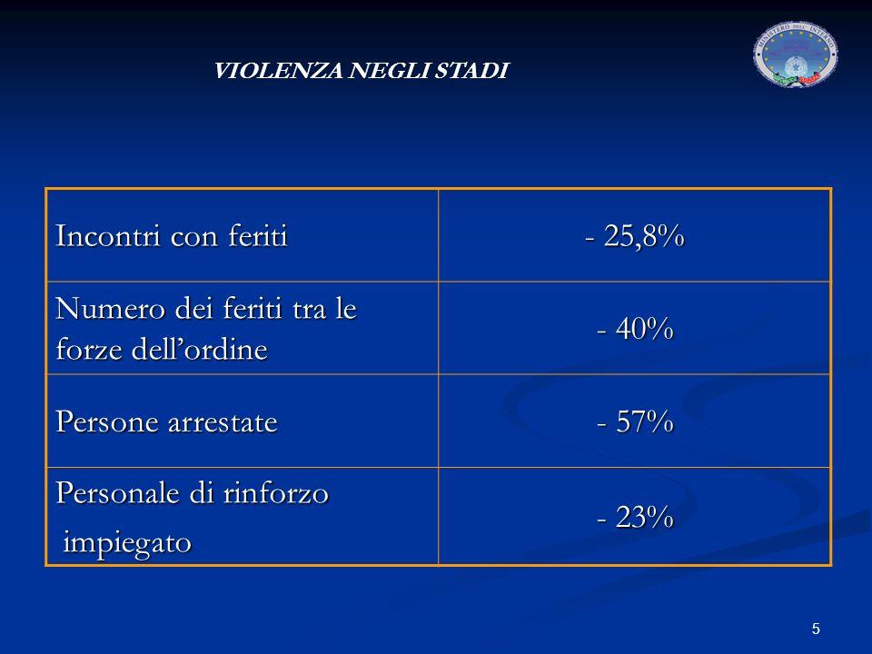 5 VIOLENZA NEGLI STADI Incontri con feriti - 25,8% Numero dei feriti tra le forze dellordine - 40% Persone arrestate - 57% Personale di rinforzo impiegato impiegato - 23%