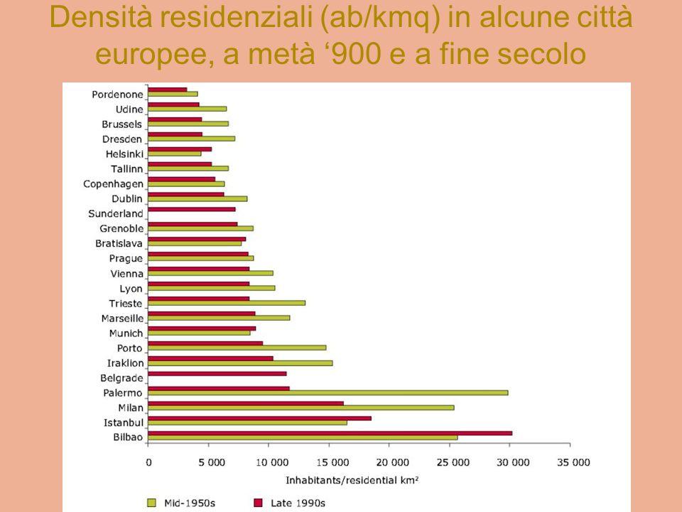Crescita urbana e crescita di popolazione in Europa (1990-2000) Complessivamente, in tutto il continente le superfici urbanizzate sono cresciute molto più della popolazione